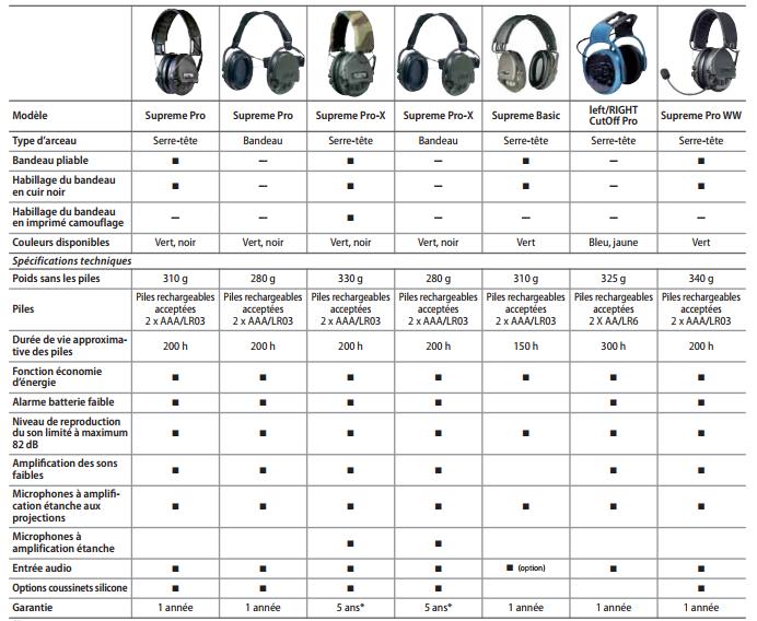 tableau comparatif des casques MSA